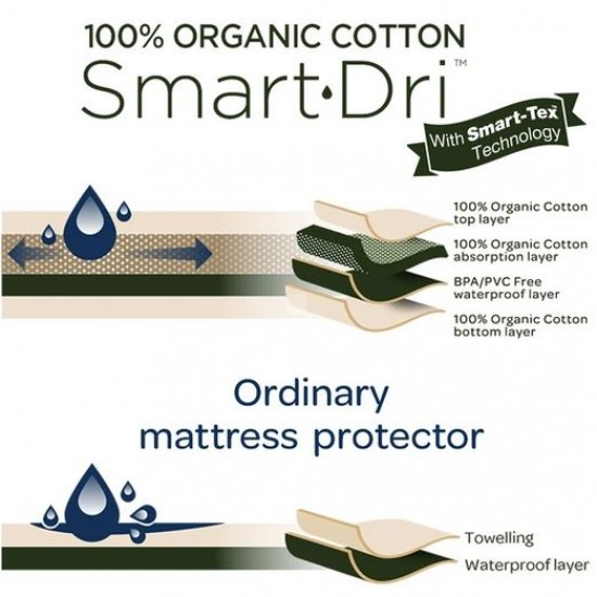 Organic Smart-Dri Mattress Protector - Cot Large